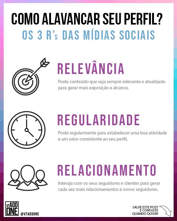 3Rs das Mídias Sociais