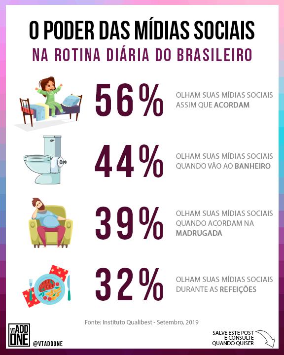 O Poder das Mídias Sociais na Rotina Diária do Brasileiro