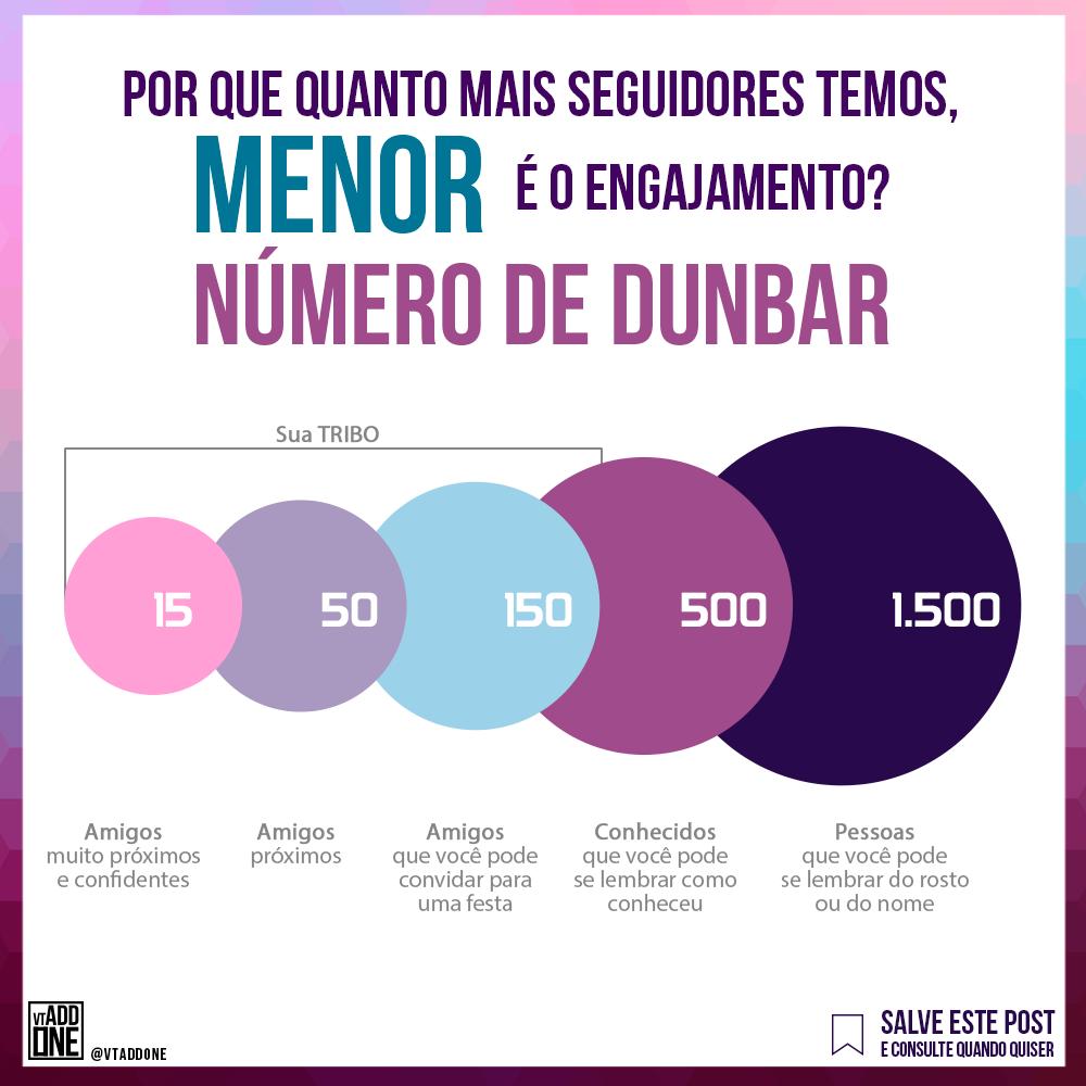 Numero de Dunbar
