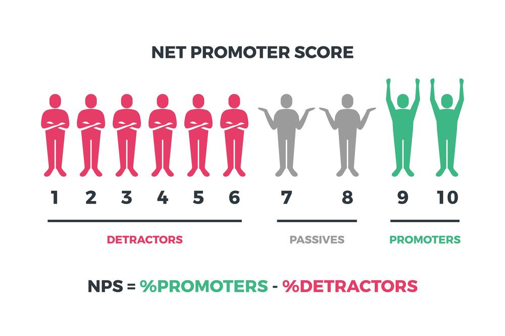 NPS gráfico