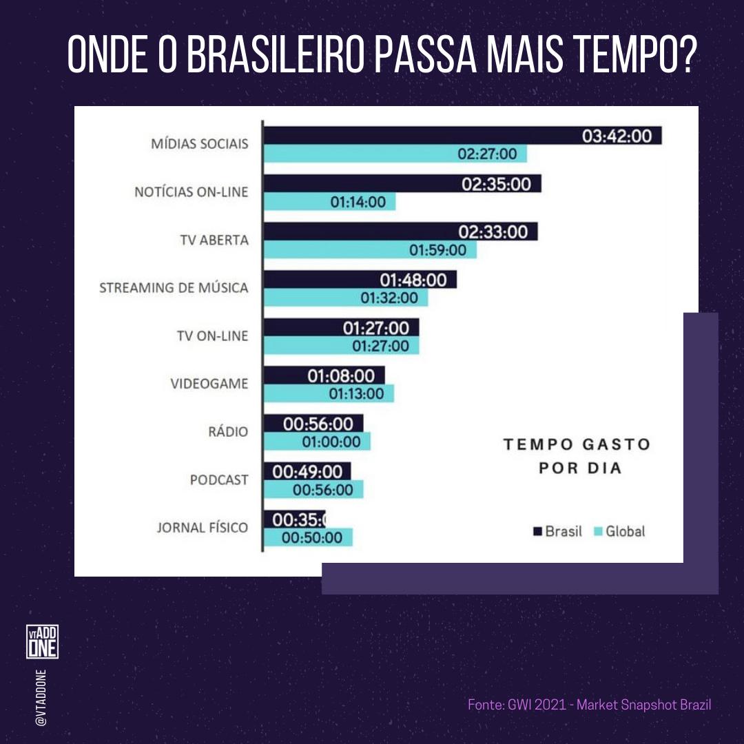 Grafico de onde os brasileiros passam mais tempo