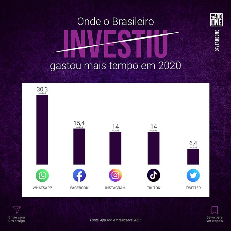 Onde o brasileiro investiu mais tempo